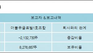 [ET투자뉴스][바이온 지분 변동] 더블유글로벌1호조합 외 5명 -3.81%p 감소, 15.43% 보유