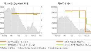 """[ET투자뉴스]롯데하이마트, """"채널 경쟁력 강화에…"""" BUY(유지)-IBK투자증권"""