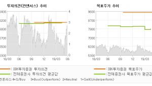 "[ET투자뉴스]JB금융지주, ""사상 최고치 예약…"" BUY(유지)-IBK투자증권"