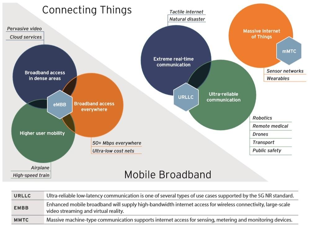 5G 서비스 전망, 자료제공=버티브