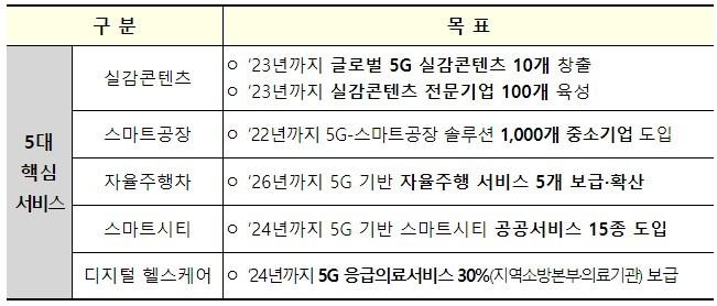 5대 5G+ 핵심서비스 목표 [자료=과학기술정보통신부]