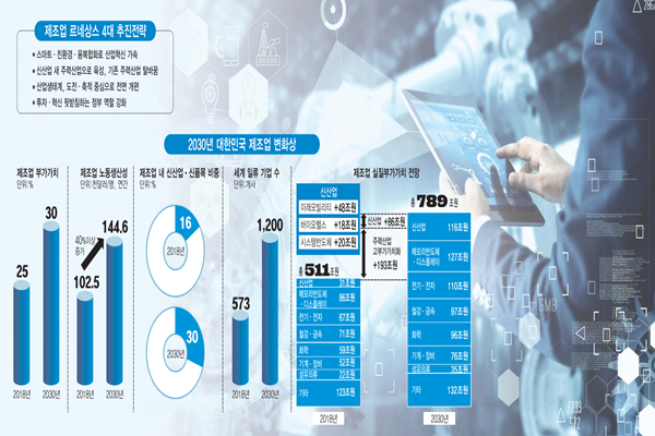 South Korean Government Presents Manufacturing Industry Renaissance Vision