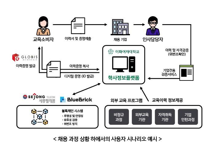 세종텔레콤이 수주한 정보통신산업진흥원(NIPA)에서 추진하는 '블록체인 기술검증 지원 사업'