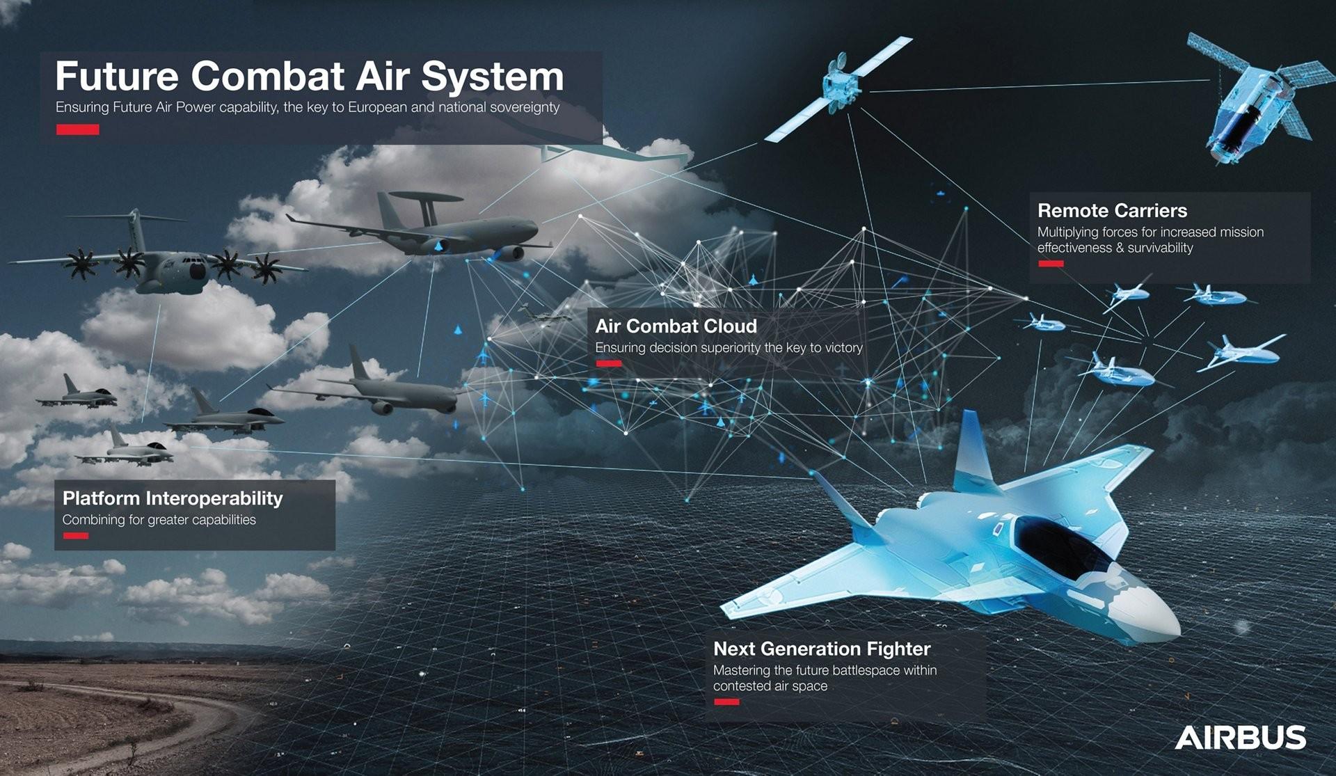 에어버스 자율비행 미래 전투항공시스템 구성도, 이미지제공=에어버스
