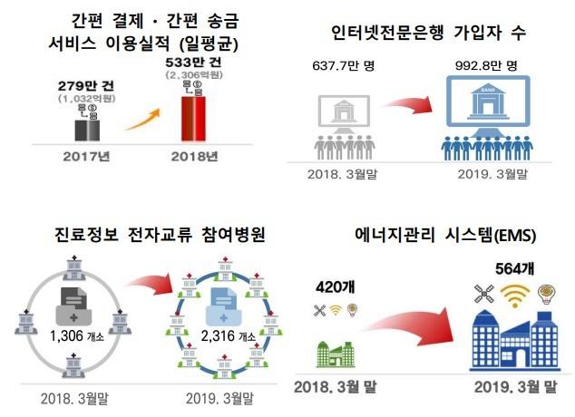 4차 산업혁명 추진 주요지표 중 일부 [인포그래픽=과기정보통신부]