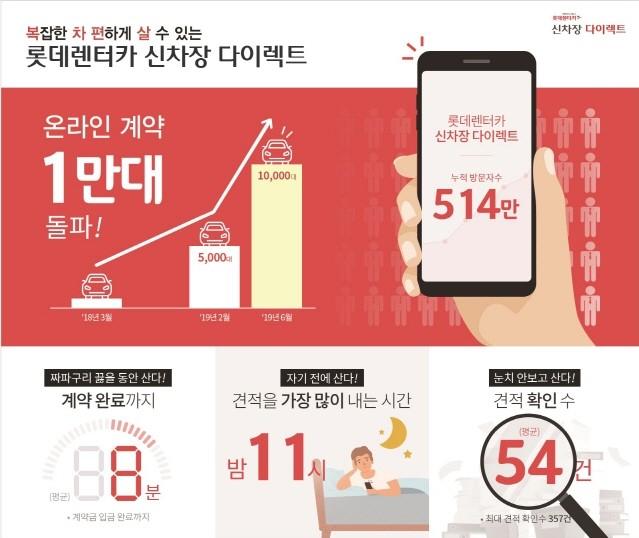 롯데렌터카 신차장 다이렉트, 온라인 계약 1만대 돌파