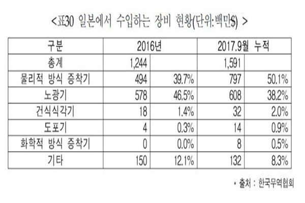 Status of display equipment imported from Japan (Reference: Korea International Trade Association)