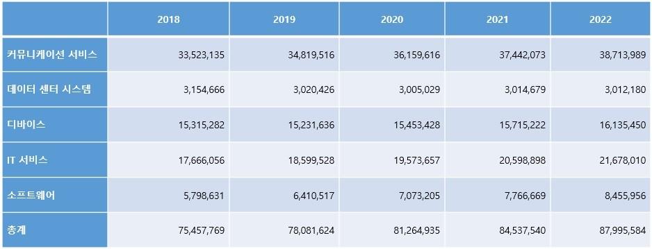 표2. 국내 IT 제품 및 서비스 부문별 지출 전망: 2018년-2022년 (단위: 백만 원), 자료제공=가트너