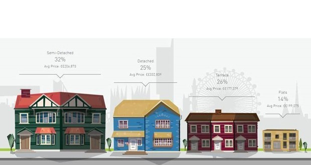 영국인의 32%는 Semi-detached 하우스에서 거주한다. 이미지 = MFG