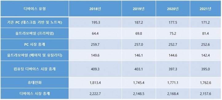 표1. 2018년-2021년 디바이스 유형별 전세계 디바이스 출하량 (단위: 백만 대), 자료제공=가트너