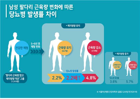 팔다리 근육량 줄어든 남성, 당뇨병 발병 위험 2배↑