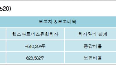 [ET투자뉴스][ITX엠투엠 지분 변동] 핸즈파트너스유한회사-2.79%p 감소, 3.65% 보유