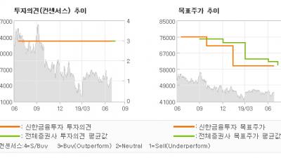 """[ET투자뉴스]KB금융, """"분기 사상 최대 실…"""" BUY(유지)-신한금융투자"""