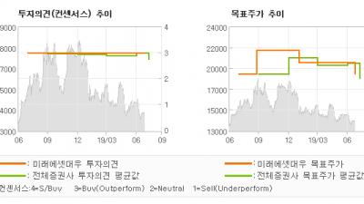 "[ET투자뉴스]LG유플러스, ""5G의 중장기 긍정…"" BUY(유지)-미래에셋대우"