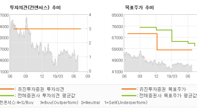 "[ET투자뉴스]KB금융, ""9천억원 중반의 경…"" BUY(유지)-유진투자증권"
