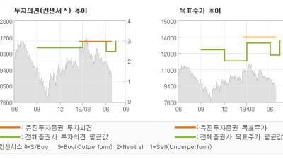 """[ET투자뉴스]넥센타이어, """"미국 수출 증가로 …"""" BUY(유지)-유진투자증권"""