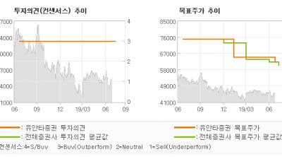 """[ET투자뉴스]KB금융, """"컨센서스를 상회하는…"""" BUY-유안타증권"""