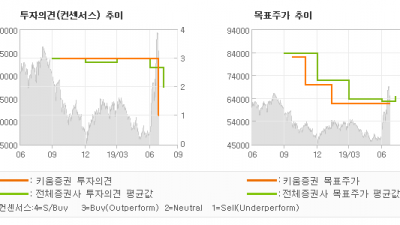 "[ET투자뉴스]솔브레인, ""지나친 기대감. 투…"" UNDERPERFORM(DOWNGRADE"