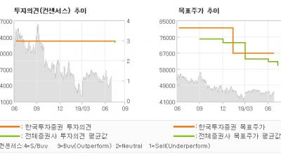 "[ET투자뉴스]KB금융, ""금리가 빠져도 실적…"" BUY(유지)-한국투자증권"