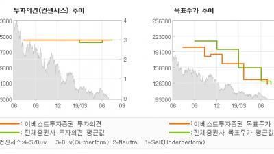 "[ET투자뉴스]컴투스, ""서머너즈워 Good…"" BUY(유지)-이베스트투자증권"