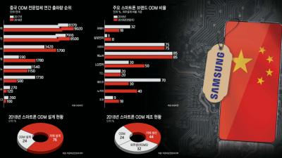 [이슈분석] 삼성, 중저가폰 'ODM' 확대…국내 부품 생태계는 'OTL'