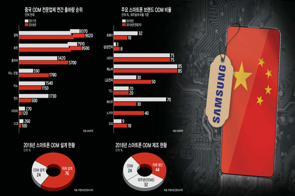 Samsung Electronics Starts to Utilize Chinese ODM Companies More for Its Economic Models