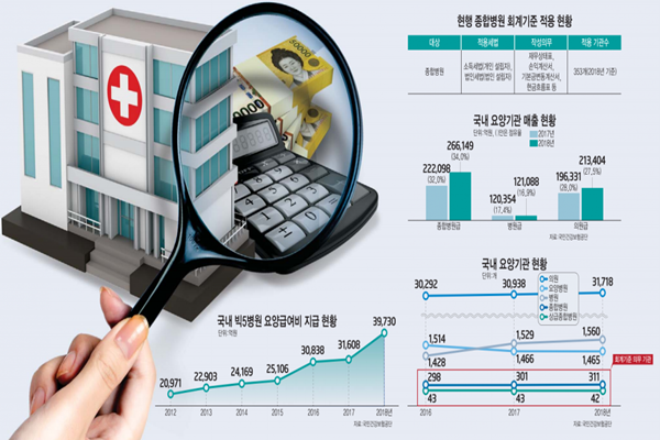 South Korean Government Looking to Apply Accounting Standards to Small Hospitals