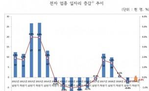 하반기 일자리, 조선 '증가', 섬유⋅자동차⋅금융보험 '감소'
