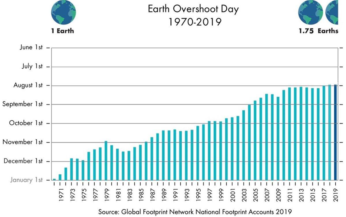 1970 년에서 2019 년까지 지구 생태 환경 초과의 날의 진화, 자료제공=슈나이더일렉트릭