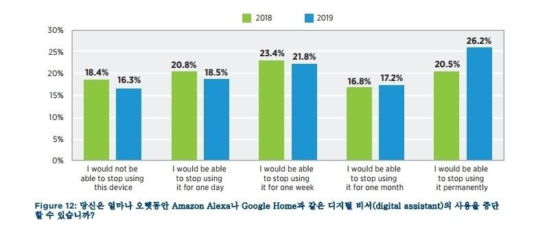 라임라이트 네트웍스 '2019 디지털 라이프스타일 현황' 보고서, 자료제공=라임라이트 네트웍스
