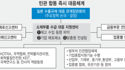 159개 피해 예상 품목 중심 우선 지원책 가동