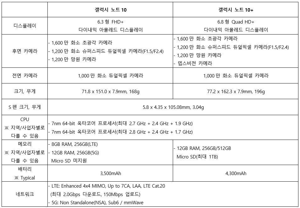 노트10 시리즈 모델별 세부사양 [자료=삼성전자]