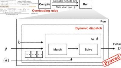 KAIST, 개발기간 줄여줄 새로운 프로그래밍 방법론 도출