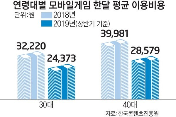 South Korea's Gaming Industry Starts to Separate between the Rich