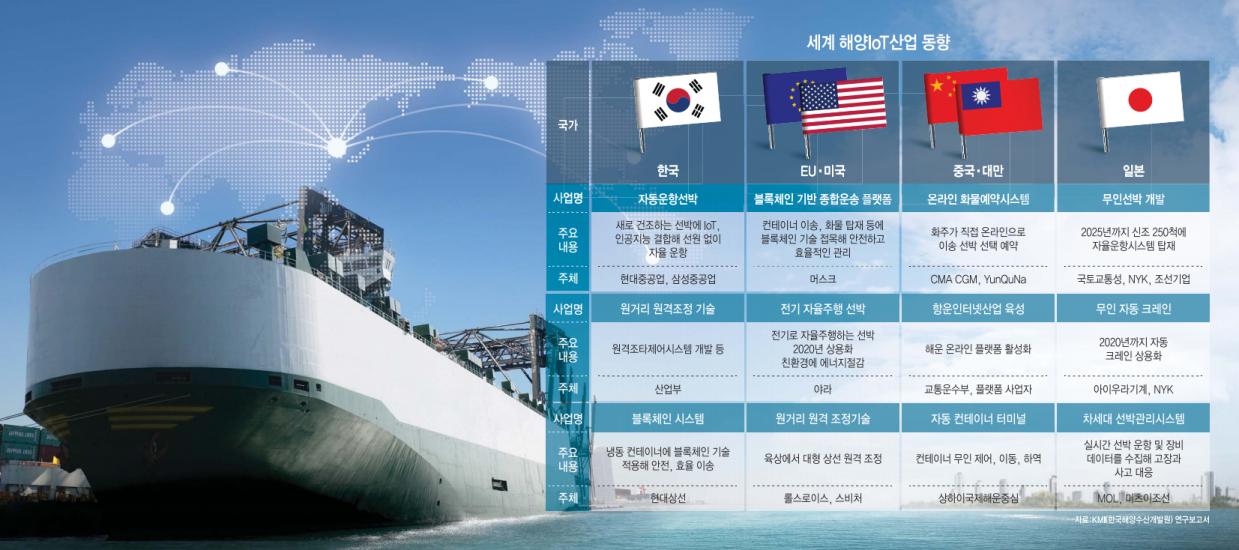 [이슈분석]ICT 실은 해운산업…엔진 고장 예측하고 최적 항로 검색