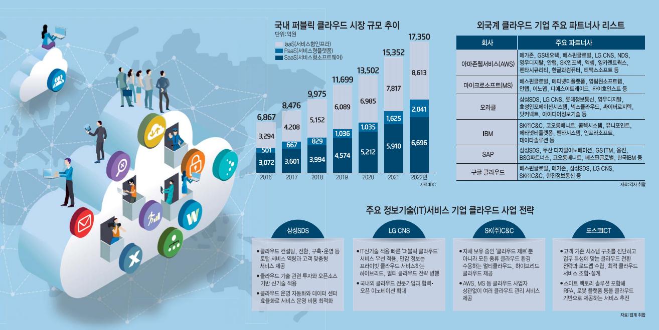 [이슈분석] 글로벌 기업과 '동반 성장' 구름 탄 IT서비스 업계