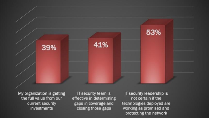 IT 전문가의 53%는 자신이 구축한 사이버 보안 도구가 얼마나 잘 작동하는지 모르는 것으로 나타났다. 자료제공=소프트와이드시큐리티