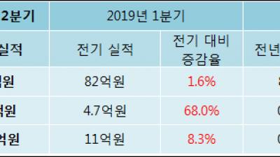[ET투자뉴스]이그잭스 19년2분기 실적 발표... 전분기比 매출액·영업이익 증가