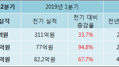 [ET투자뉴스]엘엠에스, 전분기比 매출액·영업이익 동반 상승