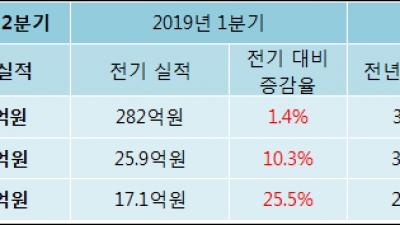 [ET투자뉴스]2019년 2분기 실적발표 흥국, 전분기比 실적 상승