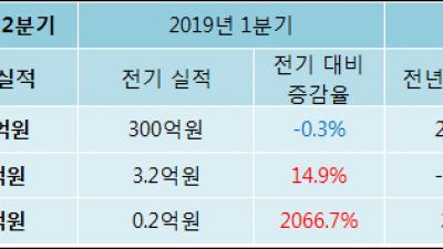 [ET투자뉴스]신흥, 19년2분기 실적 발표