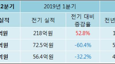 [ET투자뉴스]CNH 19년2분기 실적 발표, 매출액 333억원… 전년 동기 대비 83.75% 증가
