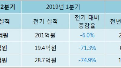 [ET투자뉴스]매출액 4분기 연속 하락