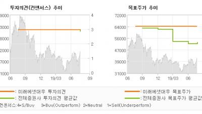 "[ET투자뉴스]일진머티리얼즈, ""동박이 아니다. 금…"" BUY(유지)-미래에셋대우"