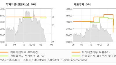 """[ET투자뉴스]대한항공, """"밸류에이션 매력 v…"""" BUY(유지)-미래에셋대우"""