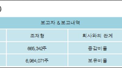[ET투자뉴스][코이즈 지분 변동] 조재형 외 4명 -9.99%p 감소, 45.19% 보유