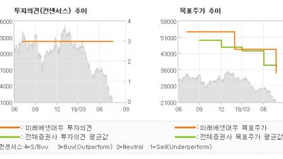 """[ET투자뉴스]한화, """"방산 사업장 재가동…"""" BUY(유지)-미래에셋대우"""