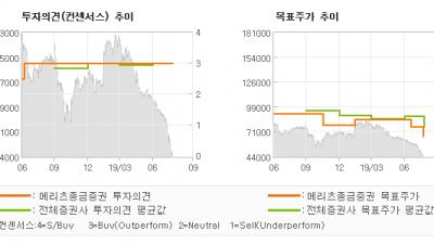 """[ET투자뉴스]한국콜마, """"화장품 성장 모멘텀…"""" BUY-메리츠종금증권"""