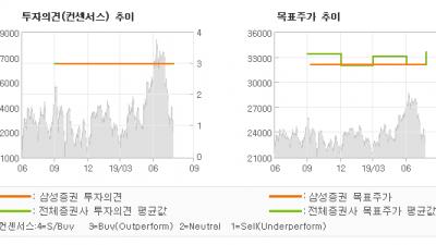 """[ET투자뉴스]대한해운, """"수익성 개선세 지속…"""" BUY-삼성증권"""
