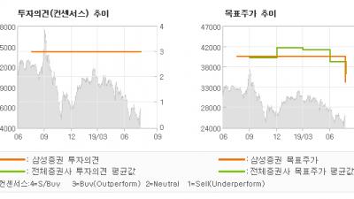 """[ET투자뉴스]SK디앤디, """"3분기부터 급격한 …"""" BUY-삼성증권"""